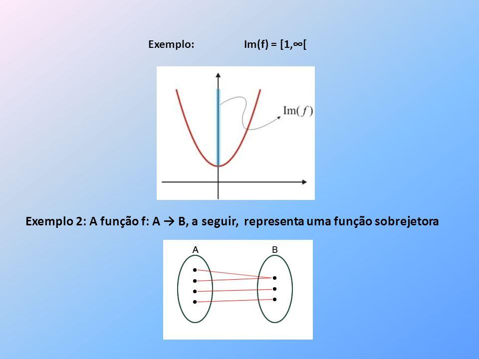 Exemplo: Im(f) = [1,∞[ Exemplo 2: A função f: A → B, a seguir, representa uma função sobrejetora